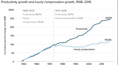 productivity-growth-chart